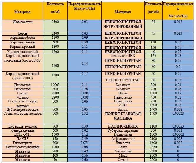 таблица - паропроницаемость в строительных материалах